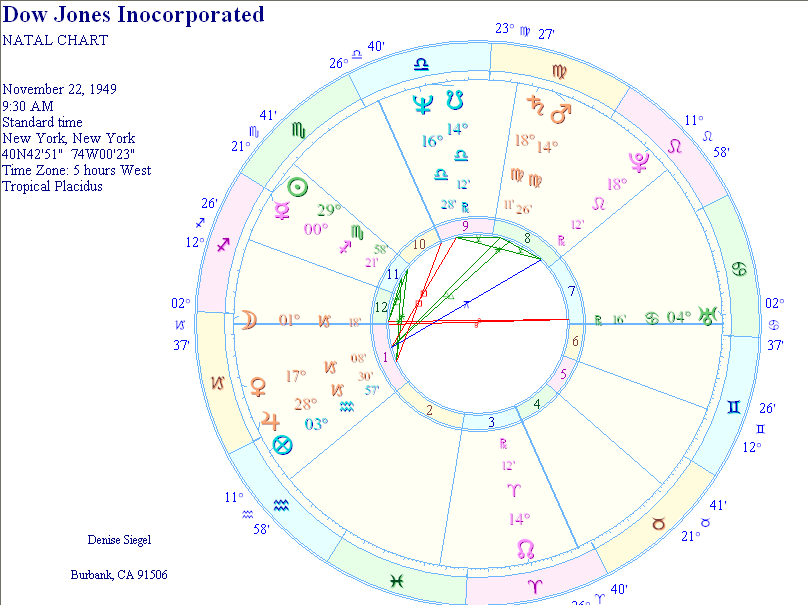 Chart for Dow Jones | Astrology and Psychic Predictions