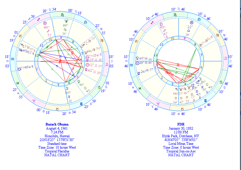 Comparison Chart Of Fdr And Barack Obama Astrology And Psychic