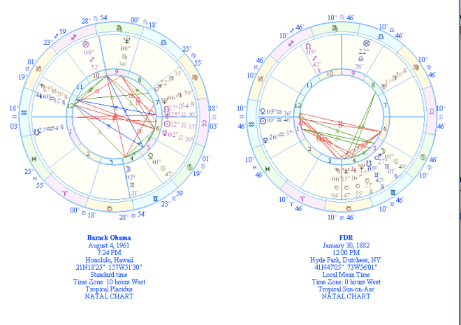 Barack Obama Astrology Chart Astrology And Psychic Predictions