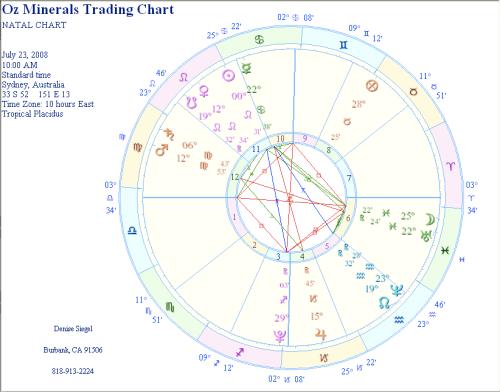 oz-mineral-trading-chart