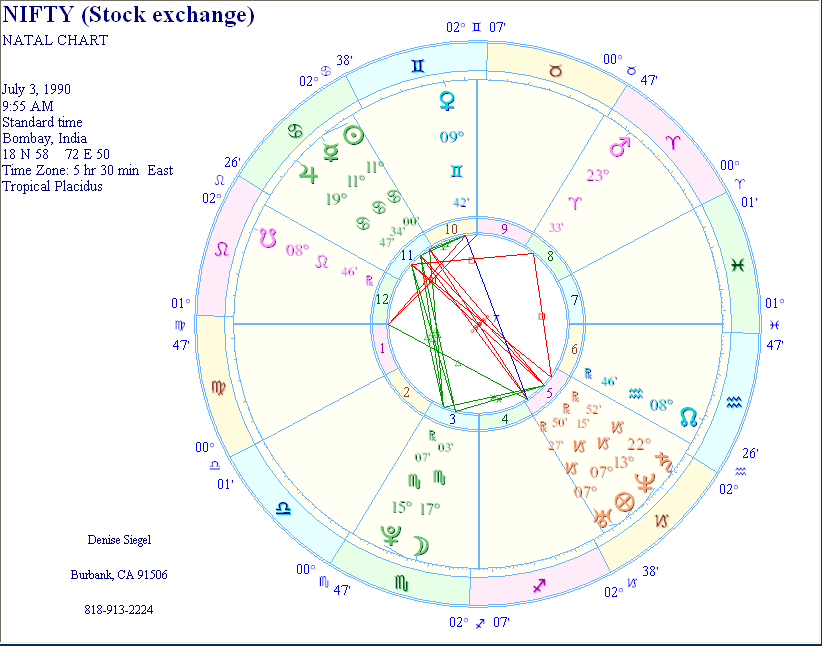 Nifty Indias Stock Market Chart And Analysis Astrology And