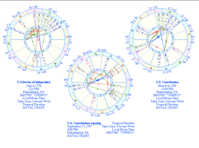all-3-us-charts