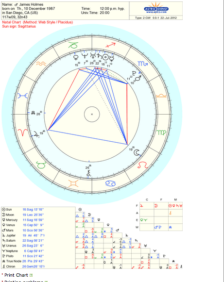 psychic astrology chart