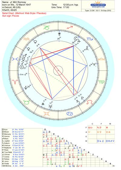 didn't post Mitt's chart earlier because I did it on a different