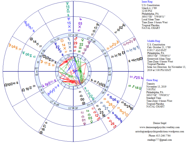 November 2019 – Astrology and Psychic Predictions